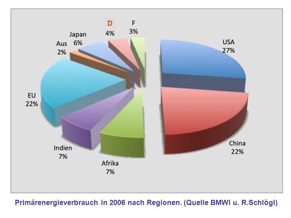 Primärenergieverbrauch in 2006 nach Regionen. (Quelle BMWI u. R.Schlögl) D