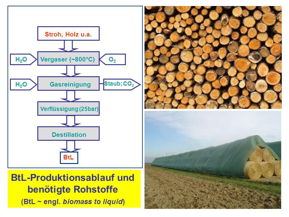 BtL-Produktionsablauf und benötigte Rohstoffe (BtL ~ engl. biomass to liquid) Stroh, Holz u.a. Vergaser (~800°C) Gasreinigung Verflüssigung (25bar) De