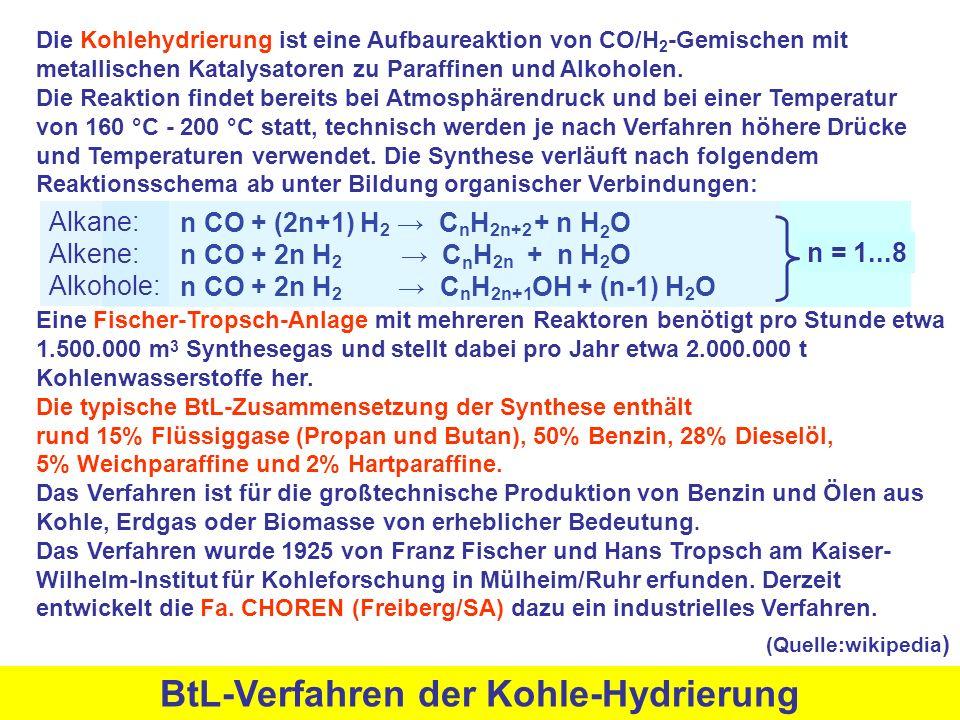 n CO + (2n+1) H 2 → C n H 2n+2 + n H 2 O n CO + 2n H 2 → C n H 2n + n H 2 O n CO + 2n H 2 → C n H 2n+1 OH + (n-1) H 2 O BtL-Verfahren der Kohle-Hydrierung Die Kohlehydrierung ist eine Aufbaureaktion von CO/H 2 -Gemischen mit metallischen Katalysatoren zu Paraffinen und Alkoholen.
