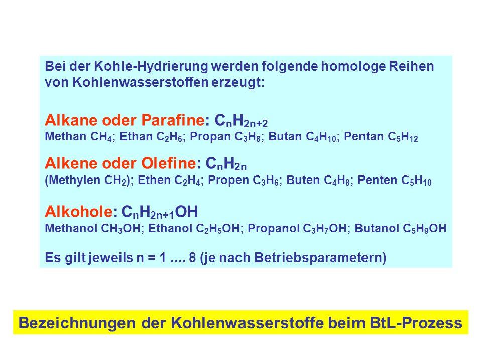 Bei der Kohle-Hydrierung werden folgende homologe Reihen von Kohlenwasserstoffen erzeugt: Alkane oder Parafine: C n H 2n+2 Methan CH 4 ; Ethan C 2 H 6 ; Propan C 3 H 8 ; Butan C 4 H 10 ; Pentan C 5 H 12 Alkene oder Olefine: C n H 2n (Methylen CH 2 ); Ethen C 2 H 4 ; Propen C 3 H 6 ; Buten C 4 H 8 ; Penten C 5 H 10 Alkohole: C n H 2n+1 OH Methanol CH 3 OH; Ethanol C 2 H 5 OH; Propanol C 3 H 7 OH; Butanol C 5 H 9 OH Es gilt jeweils n = 1....