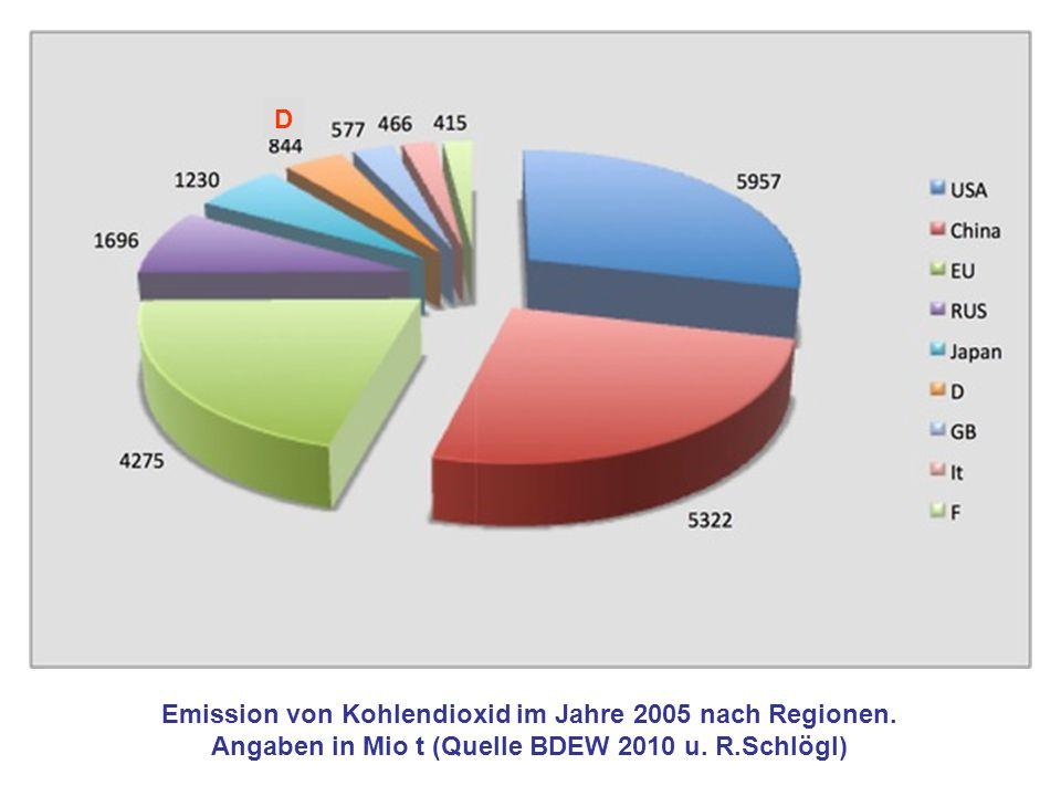 Emission von Kohlendioxid im Jahre 2005 nach Regionen. Angaben in Mio t (Quelle BDEW 2010 u. R.Schlögl) D