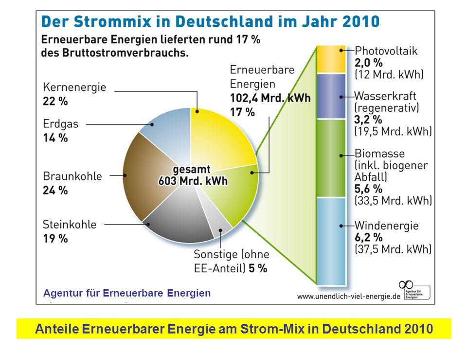 Anteile Erneuerbarer Energie am Strom-Mix in Deutschland 2010 Agentur für Erneuerbare Energien
