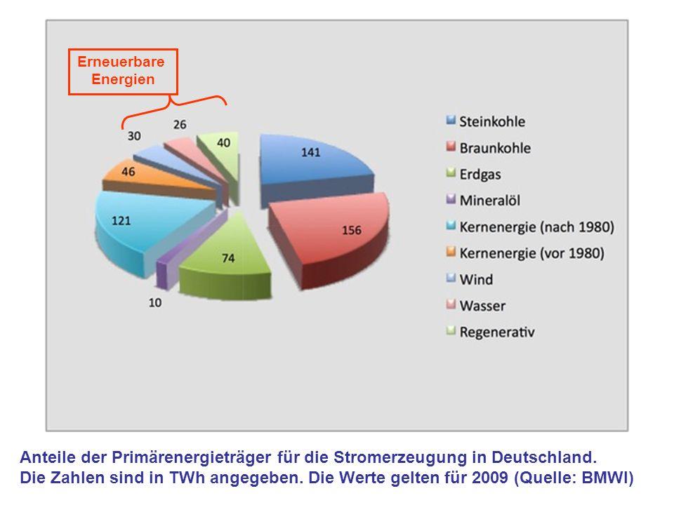 Anteile der Primärenergieträger für die Stromerzeugung in Deutschland. Die Zahlen sind in TWh angegeben. Die Werte gelten für 2009 (Quelle: BMWI) Erne