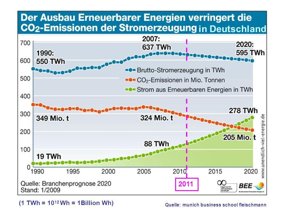 Quelle: munich business school fleischmann in Deutschland 2011 (1 TWh = 10 12 Wh = 1Billion Wh)