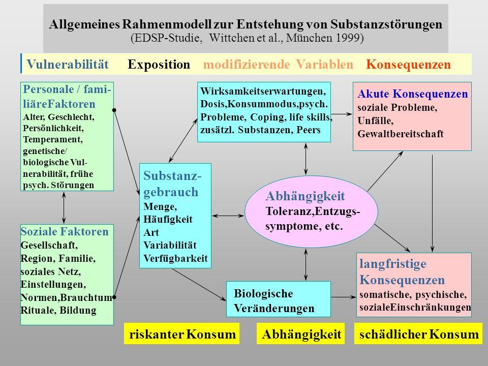Allgemeines Rahmenmodell zur Entstehung von Substanzstörungen (EDSP-Studie, Wittchen et al., München 1999) Personale / fami- liäreFaktoren Alter, Geschlecht, Persönlichkeit, Temperament, genetische/ biologische Vul- nerabilität, frühe psych.