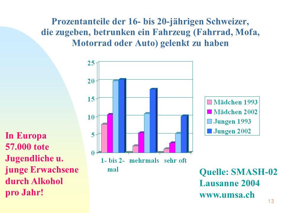 13 Prozentanteile der 16- bis 20-jährigen Schweizer, die zugeben, betrunken ein Fahrzeug (Fahrrad, Mofa, Motorrad oder Auto) gelenkt zu haben Quelle: SMASH-02 Lausanne 2004 www.umsa.ch In Europa 57.000 tote Jugendliche u.
