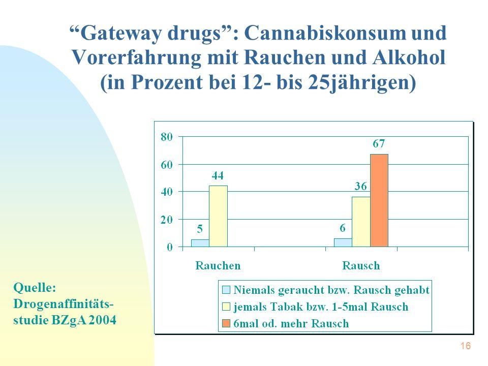 """16 """"Gateway drugs"""": Cannabiskonsum und Vorerfahrung mit Rauchen und Alkohol (in Prozent bei 12- bis 25jährigen) Quelle: Drogenaffinitäts- studie BZgA"""