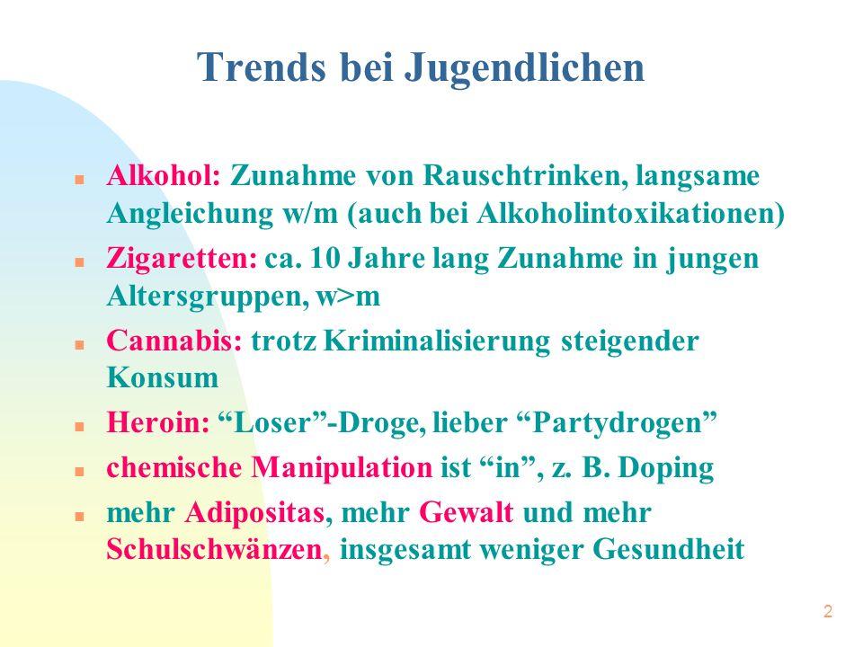 2 Trends bei Jugendlichen n Alkohol: Zunahme von Rauschtrinken, langsame Angleichung w/m (auch bei Alkoholintoxikationen) n Zigaretten: ca.