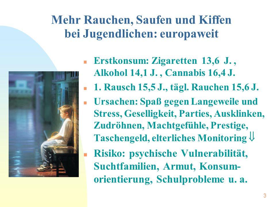 3 Mehr Rauchen, Saufen und Kiffen bei Jugendlichen: europaweit n Erstkonsum: Zigaretten 13,6 J., Alkohol 14,1 J., Cannabis 16,4 J. n 1. Rausch 15,5 J.