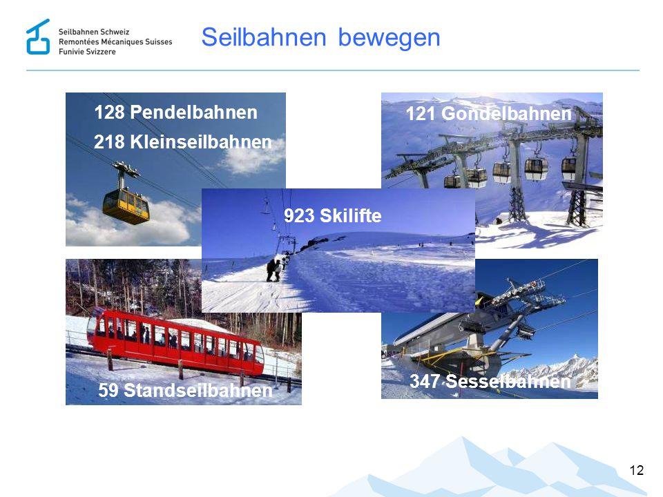 Seilbahnen bewegen 12 128 Pendelbahnen 218 Kleinseilbahnen 121 Gondelbahnen 59 Standseilbahnen 347 Sesselbahnen 923 Skilifte