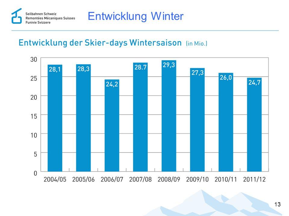 Entwicklung Winter 13