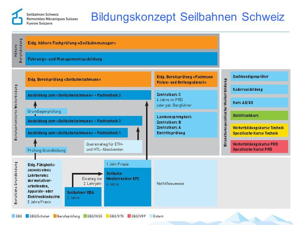 Bildungskonzept Seilbahnen Schweiz 15