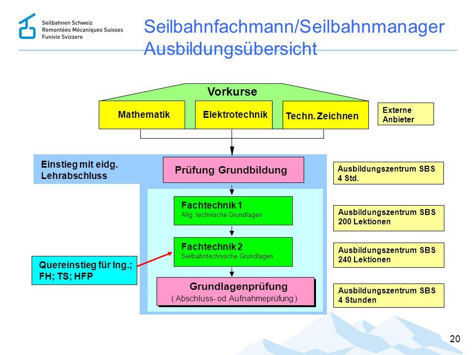 20 Einstieg mit eidg. Lehrabschluss Seilbahnfachmann/Seilbahnmanager Ausbildungsübersicht Grundlagenprüfung ( Abschluss- od. Aufnahmeprüfung ) Prüfung