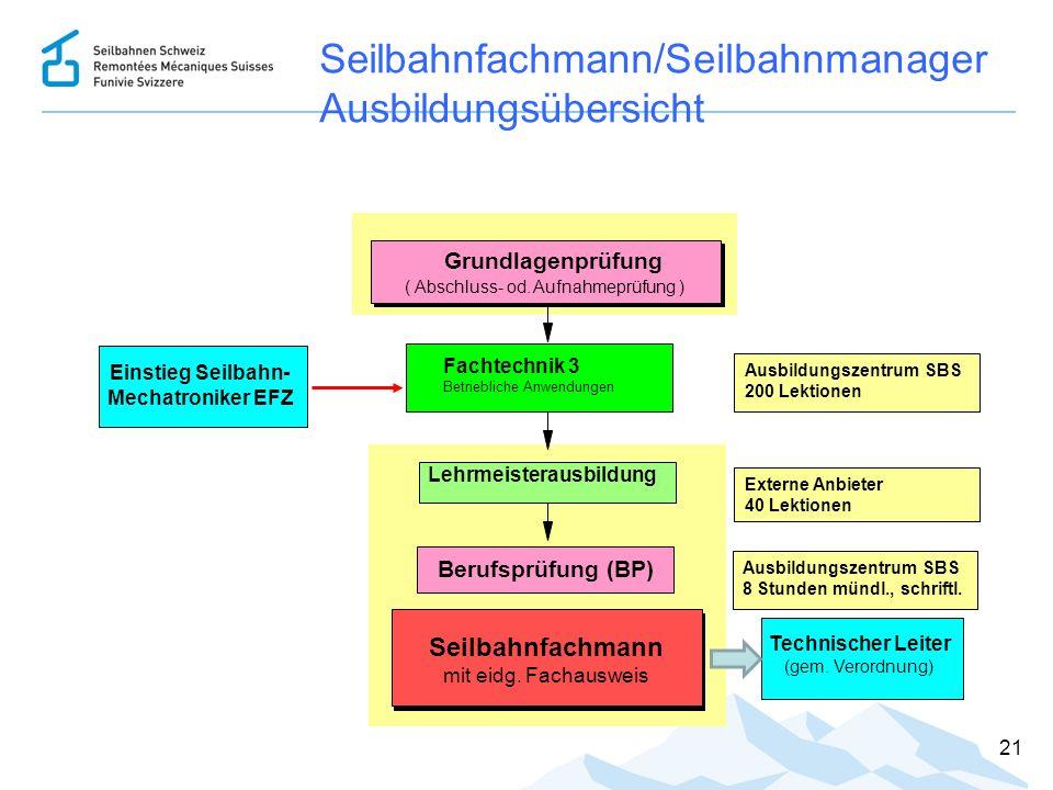 21 Seilbahnfachmann/Seilbahnmanager Ausbildungsübersicht Einstieg Seilbahn- Mechatroniker EFZ Seilbahnfachmann mit eidg. Fachausweis Grundlagenprüfung