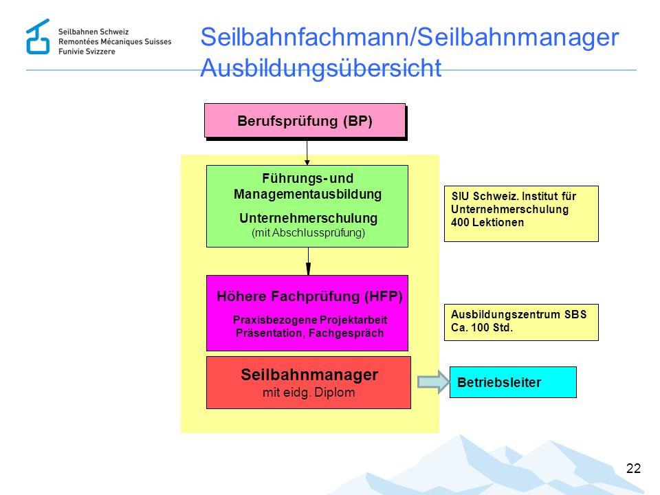22 Seilbahnfachmann/Seilbahnmanager Ausbildungsübersicht Seilbahnmanager mit eidg. Diplom Führungs- und Managementausbildung Unternehmerschulung (mit