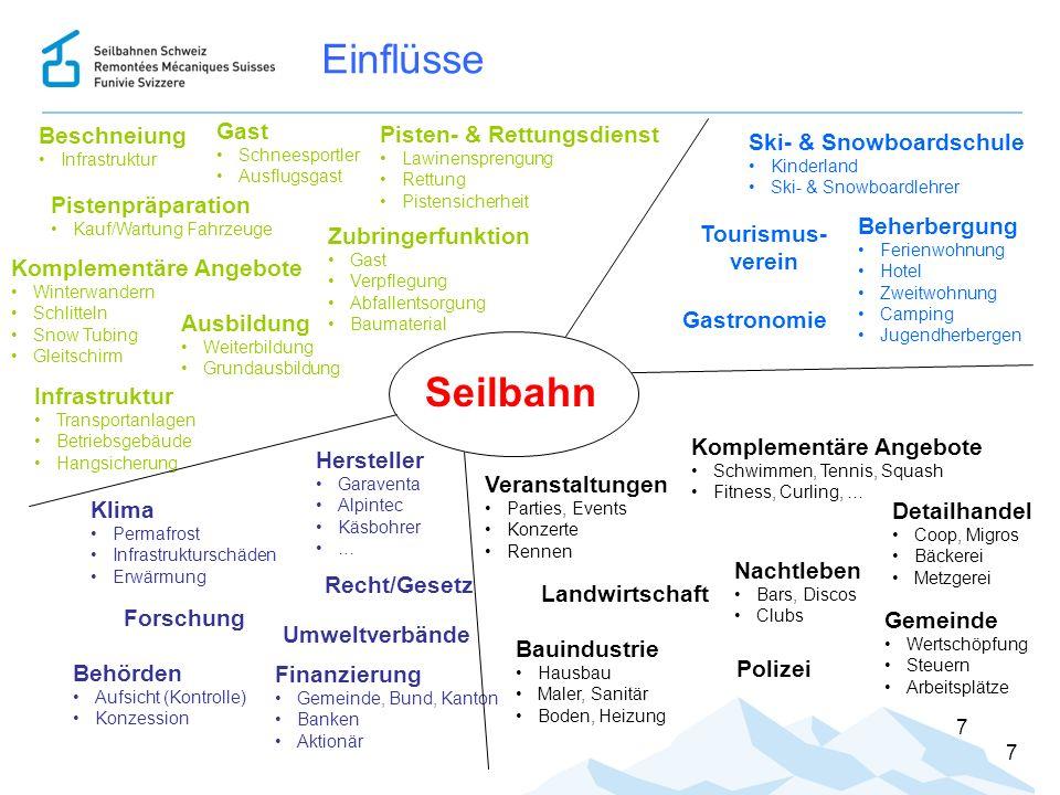 Einflüsse 7 7 Komplementäre Angebote Winterwandern Schlitteln Snow Tubing Gleitschirm Hersteller Garaventa Alpintec Käsbohrer … Behörden Aufsicht (Kon