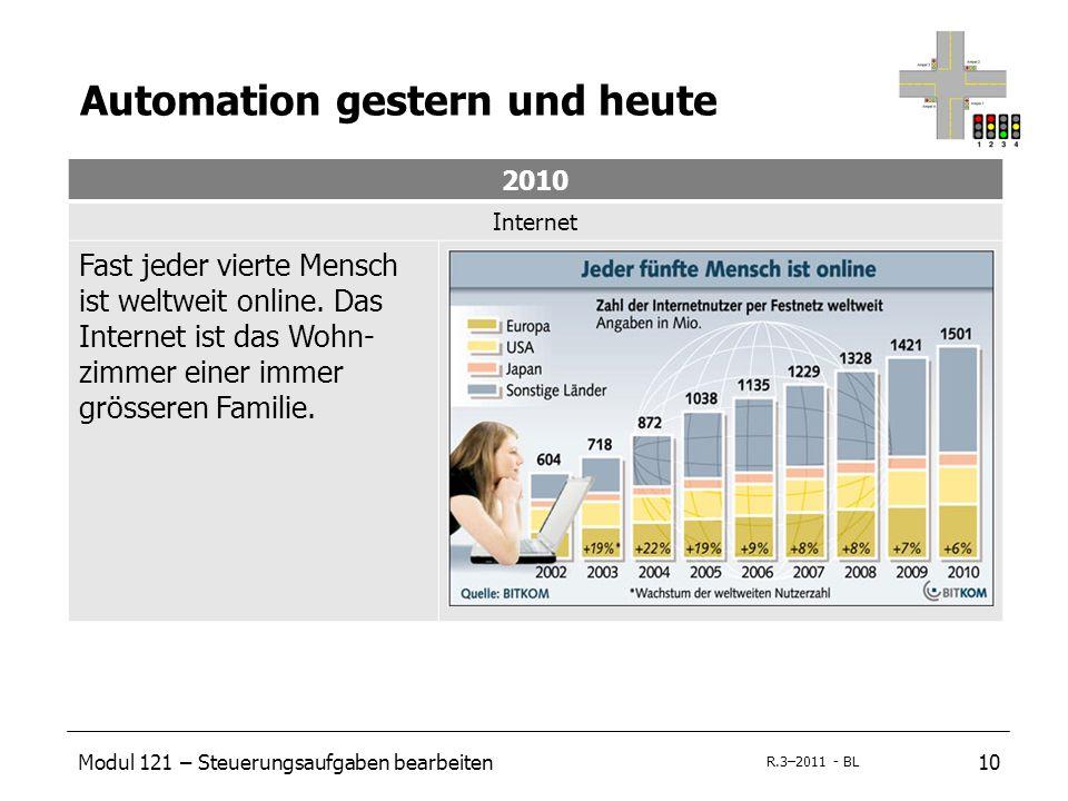 Modul 121 – Steuerungsaufgaben bearbeiten10 R.3–2011 - BL Automation gestern und heute 2010 Internet Fast jeder vierte Mensch ist weltweit online. Das