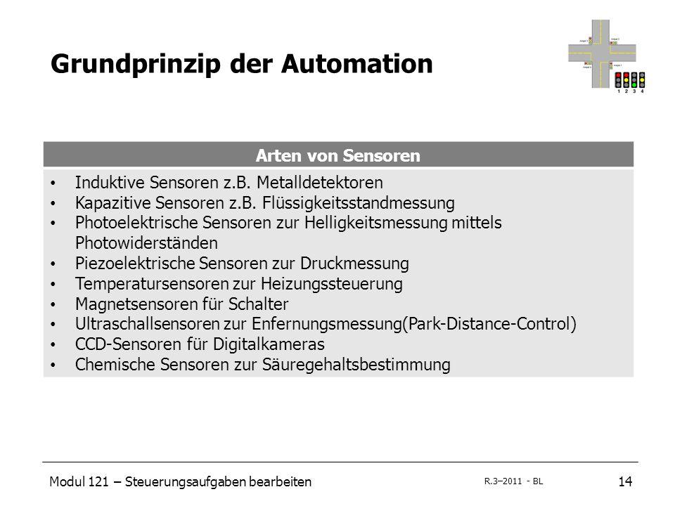 Modul 121 – Steuerungsaufgaben bearbeiten14 R.3–2011 - BL Grundprinzip der Automation Arten von Sensoren Induktive Sensoren z.B. Metalldetektoren Kapa
