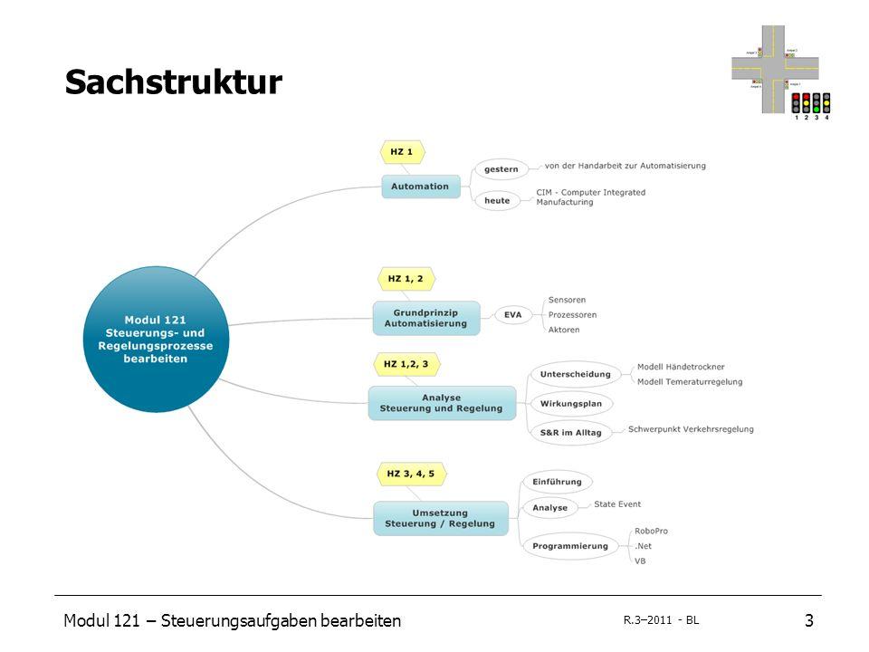 Modul 121 – Steuerungsaufgaben bearbeiten3 R.3–2011 - BL Sachstruktur