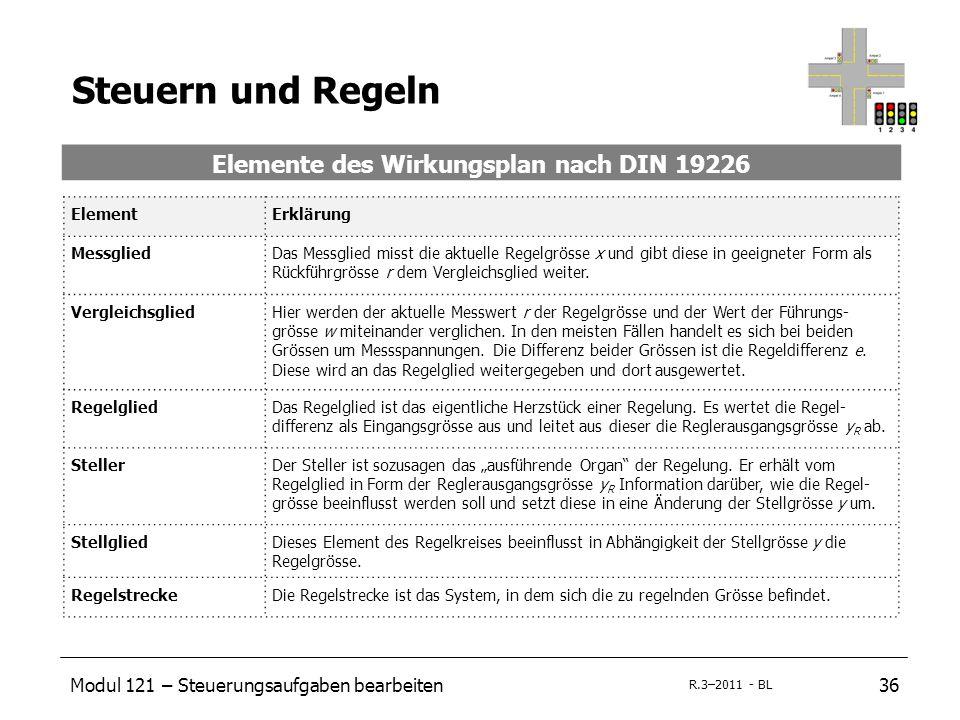 Modul 121 – Steuerungsaufgaben bearbeiten36 R.3–2011 - BL Steuern und Regeln Elemente des Wirkungsplan nach DIN 19226 ElementErklärung MessgliedDas Me