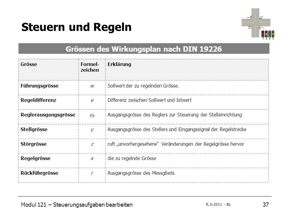 Modul 121 – Steuerungsaufgaben bearbeiten37 R.3–2011 - BL Steuern und Regeln Grössen des Wirkungsplan nach DIN 19226 GrösseFormel- zeichen Erklärung FührungsgrössewSollwert der zu regelnden Grösse.