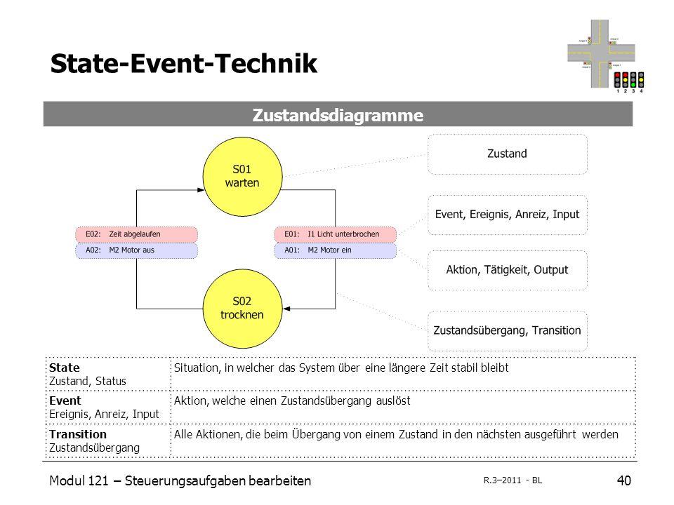 Modul 121 – Steuerungsaufgaben bearbeiten40 R.3–2011 - BL State-Event-Technik Zustandsdiagramme State Zustand, Status Situation, in welcher das System
