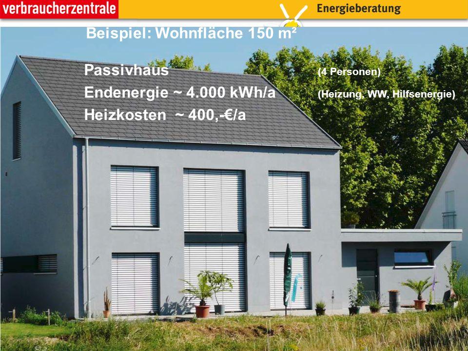 14 Passivhaus (4 Personen) Endenergie ~ 4.000 kWh/a (Heizung, WW, Hilfsenergie) Heizkosten ~ 400,-€/a Beispiel: Wohnfläche 150 m²