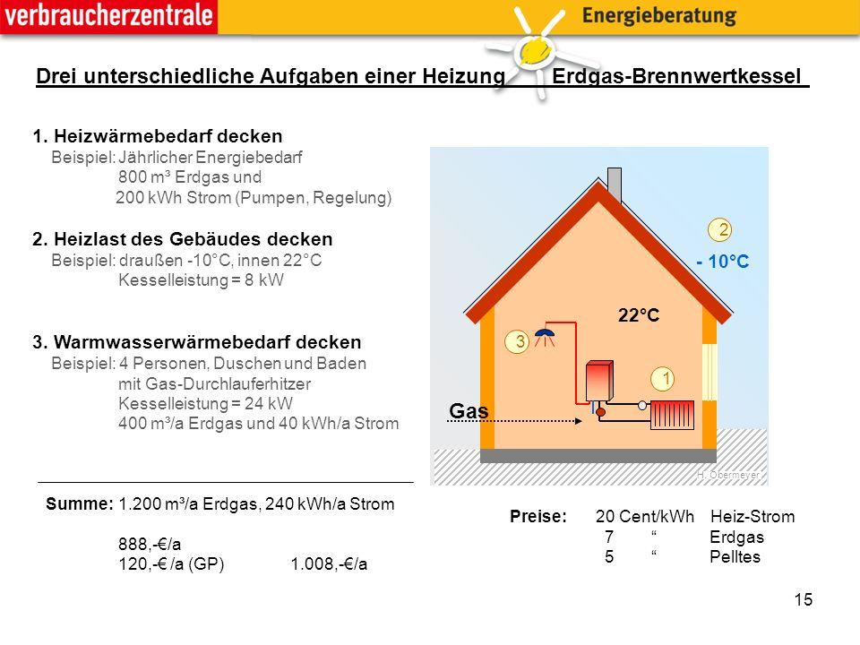 15 Drei unterschiedliche Aufgaben einer HeizungErdgas-Brennwertkessel H.