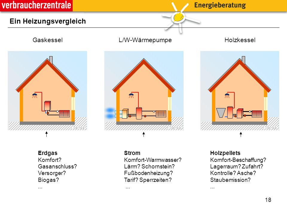 18 Ein Heizungsvergleich ErdgasStromHolzpellets Komfort Komfort-Warmwasser Komfort-Beschaffung.