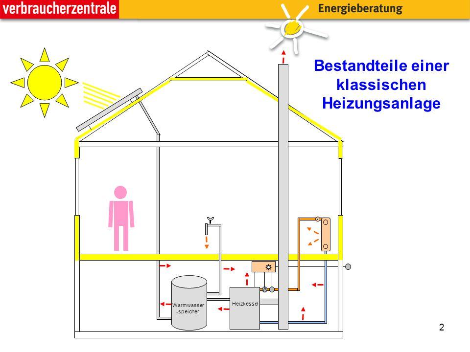 2 Bestandteile einer klassischen Heizungsanlage Heizkessel Warmwasser -speicher