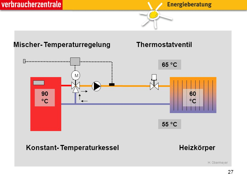 27 M 90 °C 55 °C 65 °C 60 °C Konstant- Temperaturkessel ThermostatventilMischer- Temperaturregelung Heizkörper H.