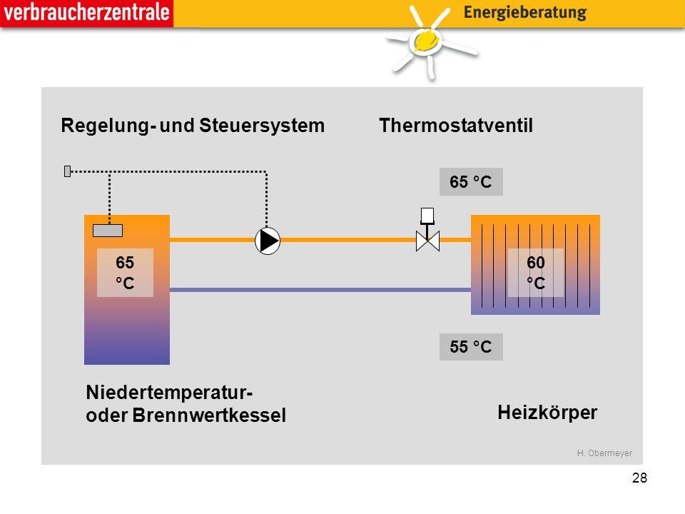 28 65 °C 55 °C 65 °C 60 °C Heizkörper Regelung- und SteuersystemThermostatventil Niedertemperatur- oder Brennwertkessel H.