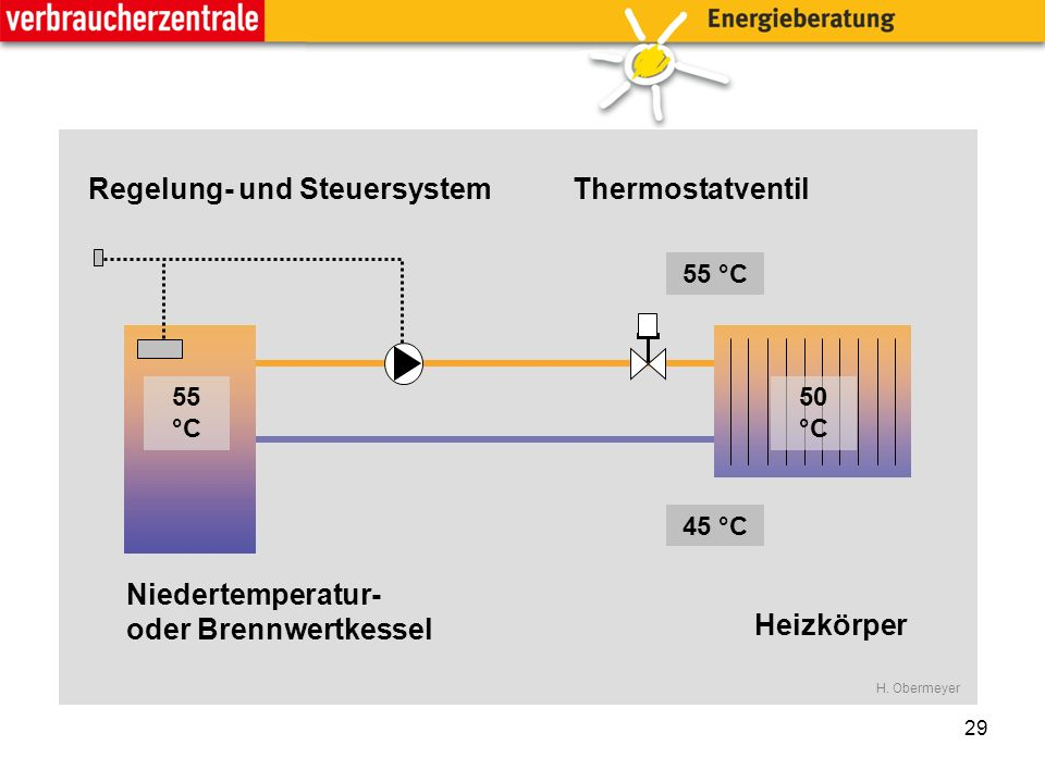 29 55 °C 45 °C 55 °C 50 °C Niedertemperatur- oder Brennwertkessel Heizkörper Regelung- und SteuersystemThermostatventil H.