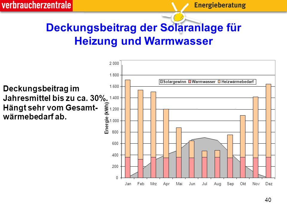 40 0 200 400 600 800 1.000 1.200 1.400 1.600 1.800 2.000 JanFebMrzAprMaiJunJulAugSepOktNovDez Energie (kWh) SolargewinnWarmwasserHeizwärmebedarf Deckungsbeitrag im Jahresmittel bis zu ca.