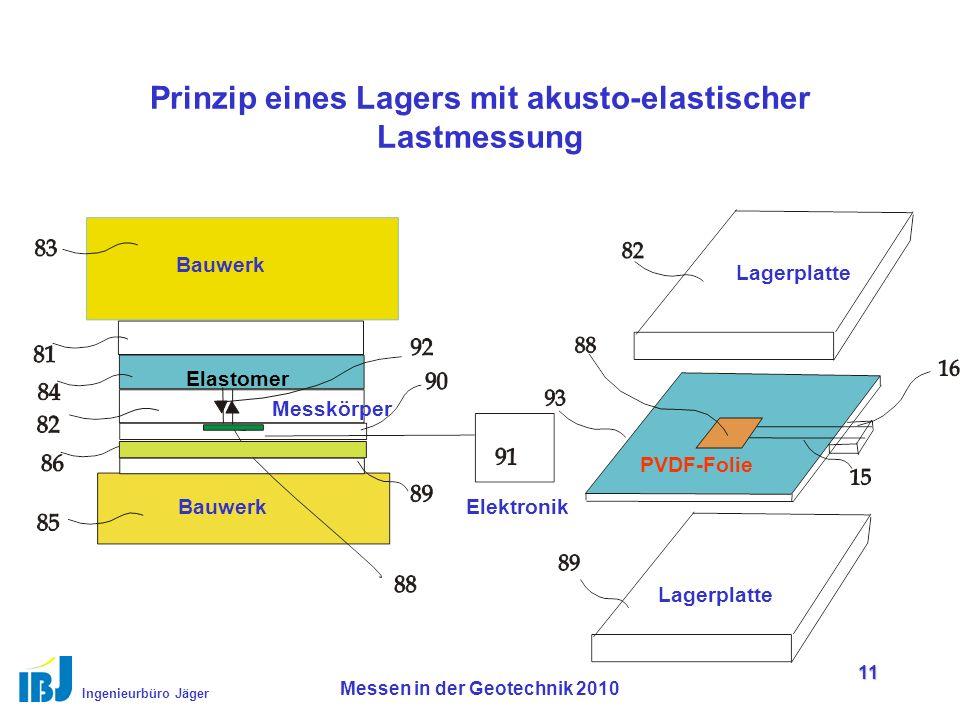 Ingenieurbüro Jäger Messen in der Geotechnik 2010 11 Prinzip eines Lagers mit akusto-elastischer Lastmessung Lagerplatte PVDF-Folie Bauwerk Elektronik Elastomer Messkörper