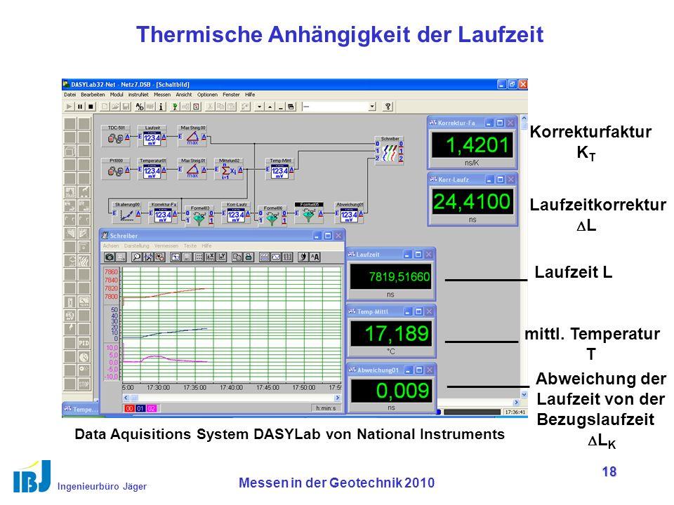 Ingenieurbüro Jäger Messen in der Geotechnik 2010 18 Thermische Anhängigkeit der Laufzeit Korrekturfaktur K T Laufzeitkorrektur  L _________ Laufzeit L ________ mittl.