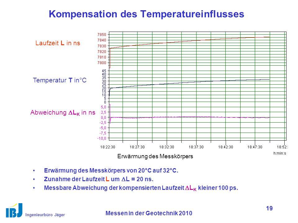 Ingenieurbüro Jäger Messen in der Geotechnik 2010 19 Kompensation des Temperatureinflusses Erwärmung des Messkörpers von 20°C auf 32°C.
