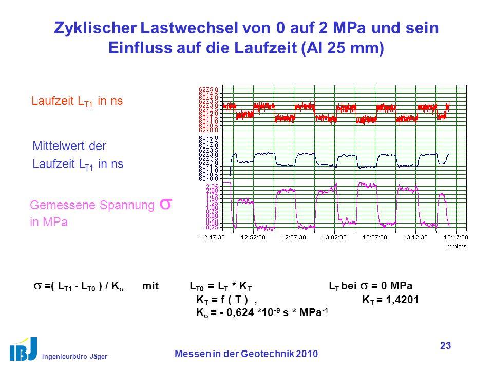 Ingenieurbüro Jäger Messen in der Geotechnik 2010 23 Zyklischer Lastwechsel von 0 auf 2 MPa und sein Einfluss auf die Laufzeit (Al 25 mm) Laufzeit L T1 in ns Mittelwert der Laufzeit L T1 in ns Gemessene Spannung  in MPa  =( L T1 - L T0 ) / K  mit L T0 = L T * K T L T bei  = 0 MPa K T = f ( T ), K T = 1,4201 K  = - 0,624 *10 -9 s * MPa -1