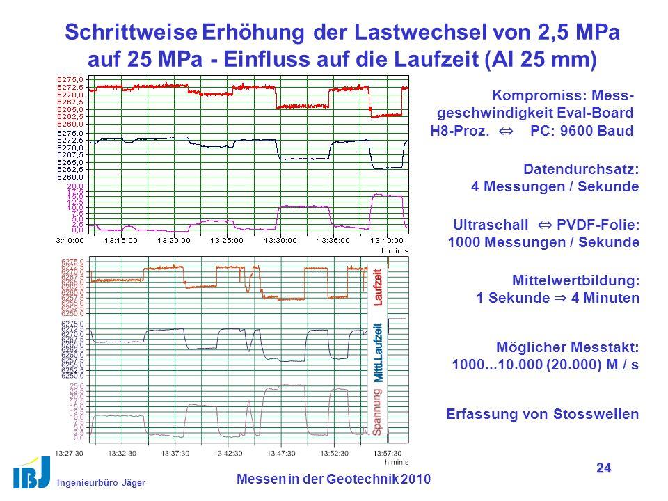 Ingenieurbüro Jäger Messen in der Geotechnik 2010 24 Schrittweise Erhöhung der Lastwechsel von 2,5 MPa auf 25 MPa - Einfluss auf die Laufzeit (Al 25 mm) Kompromiss: Mess- geschwindigkeit Eval-Board H8-Proz.