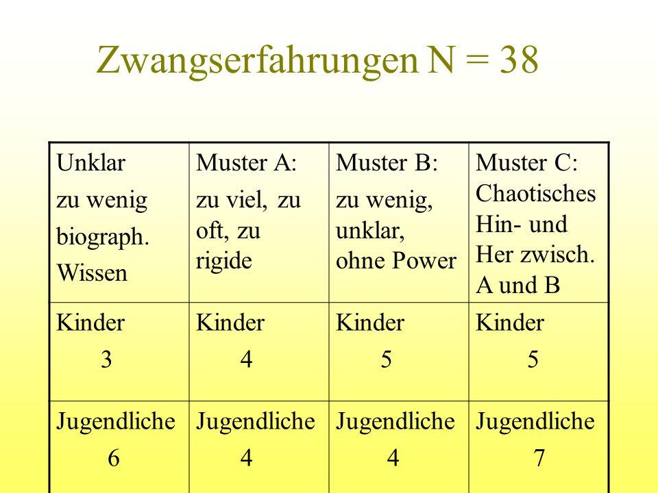 Zwangserfahrungen N = 38 Unklar zu wenig biograph. Wissen Muster A: zu viel, zu oft, zu rigide Muster B: zu wenig, unklar, ohne Power Muster C: Chaoti