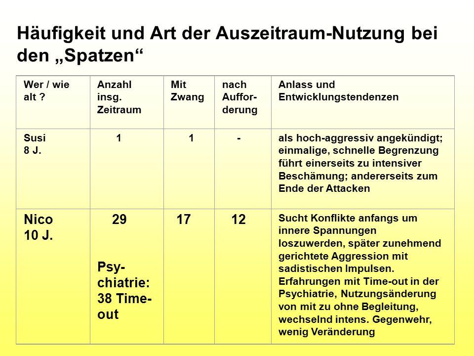 """Häufigkeit und Art der Auszeitraum-Nutzung bei den """"Spatzen Wer / wie alt ."""