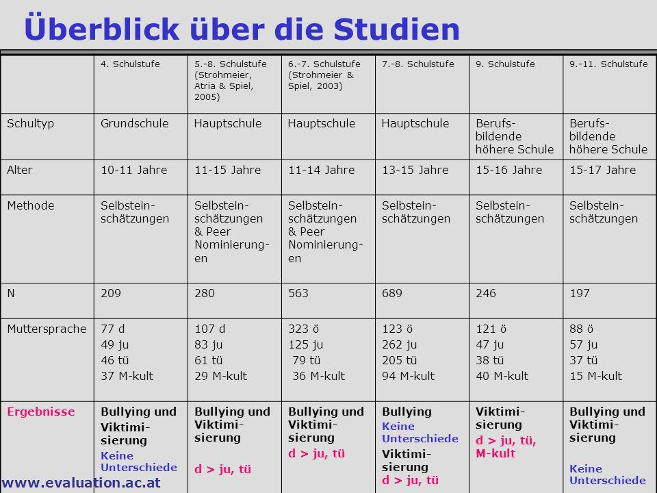www.evaluation.ac.at Überblick über die Studien 4. Schulstufe5.-8. Schulstufe (Strohmeier, Atria & Spiel, 2005) 6.-7. Schulstufe (Strohmeier & Spiel,
