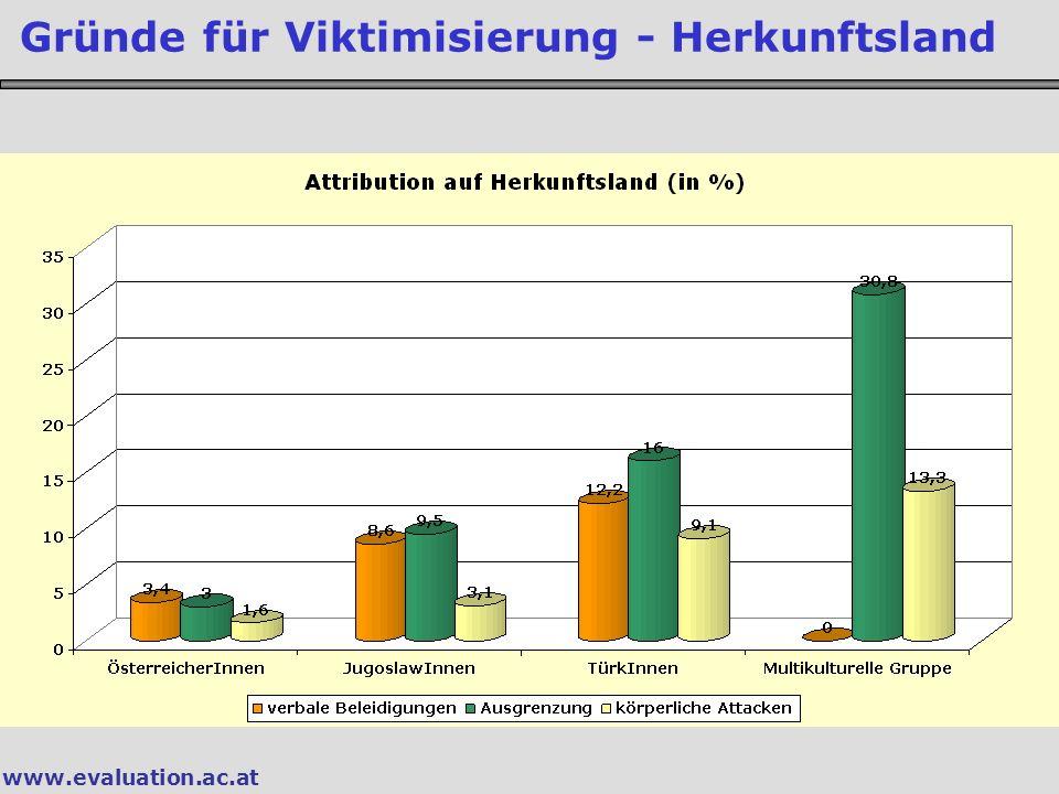 www.evaluation.ac.at Gründe für Viktimisierung - Herkunftsland