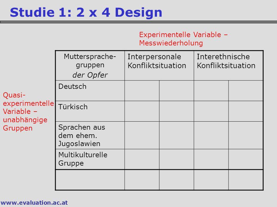 www.evaluation.ac.at Studie 1: 2 x 4 Design Muttersprache- gruppen der Opfer Interpersonale Konfliktsituation Interethnische Konfliktsituation Deutsch