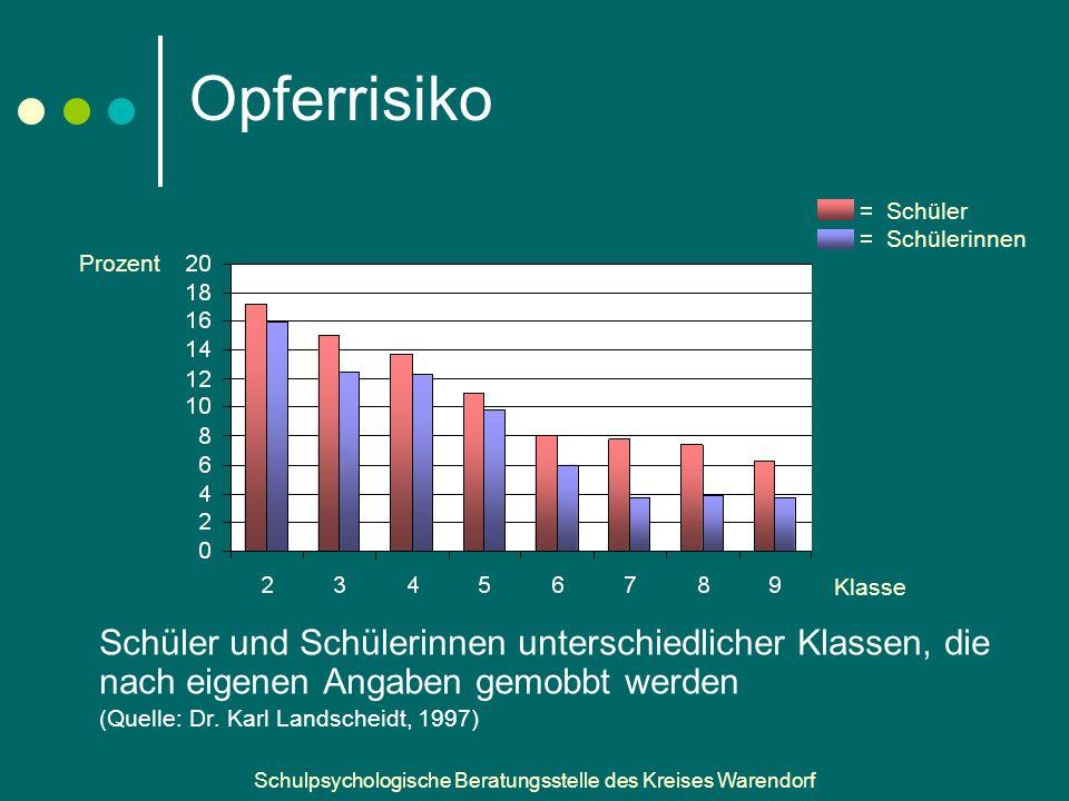 Schulpsychologische Beratungsstelle des Kreises Warendorf Opferrisiko Schüler und Schülerinnen unterschiedlicher Klassen, die nach eigenen Angaben gemobbt werden (Quelle: Dr.