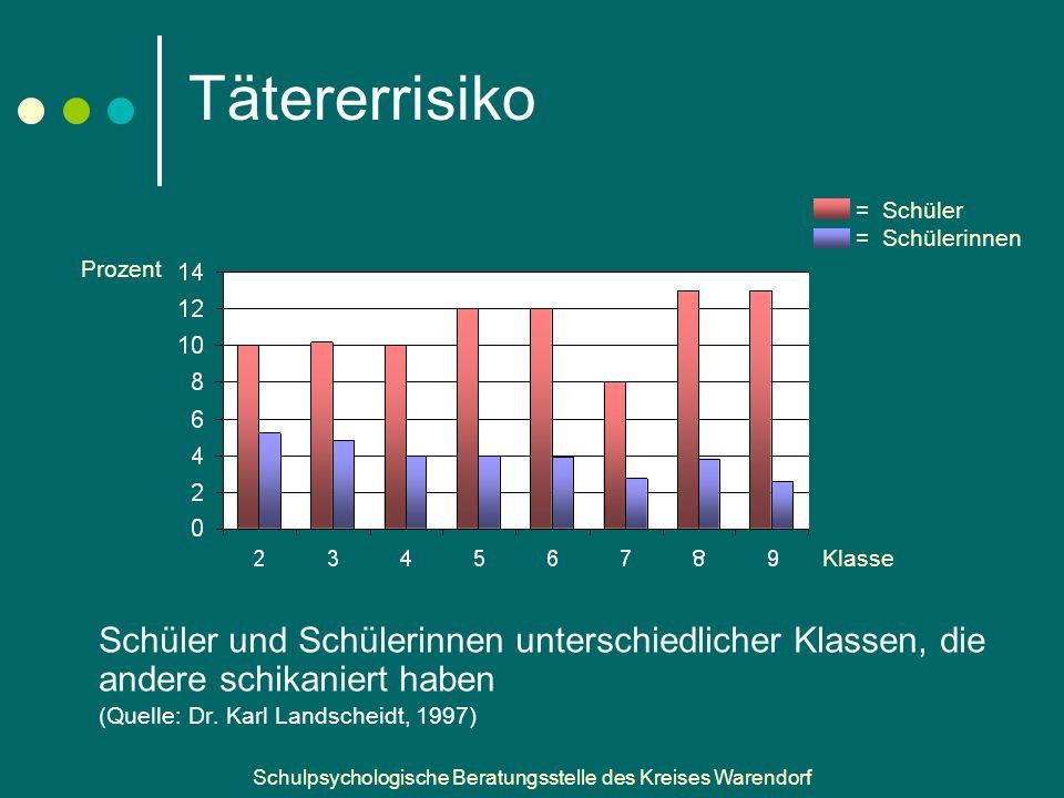 Schulpsychologische Beratungsstelle des Kreises Warendorf Tätererrisiko Schüler und Schülerinnen unterschiedlicher Klassen, die andere schikaniert haben (Quelle: Dr.