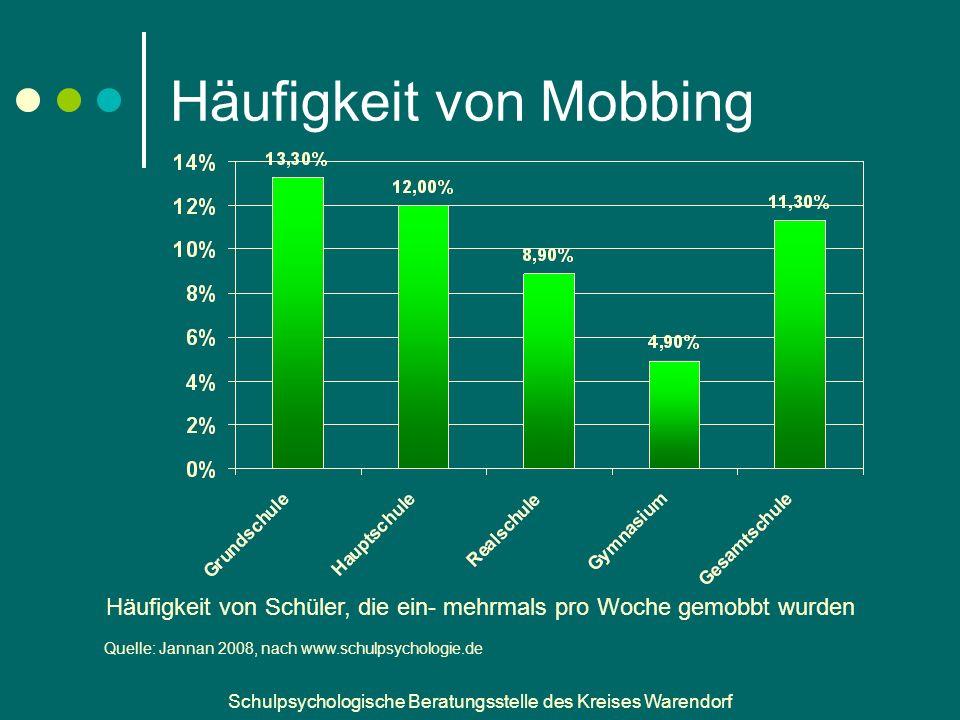 Schulpsychologische Beratungsstelle des Kreises Warendorf Häufigkeit von Mobbing Häufigkeit von Schüler, die ein- mehrmals pro Woche gemobbt wurden Quelle: Jannan 2008, nach www.schulpsychologie.de