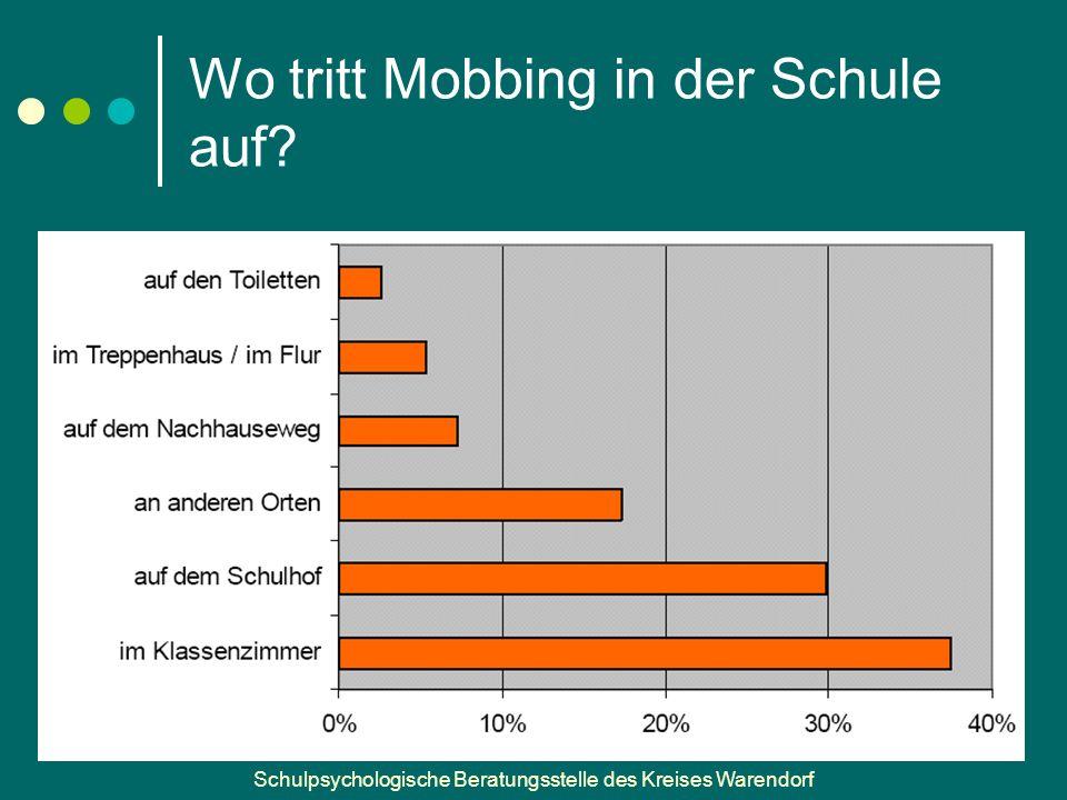 Schulpsychologische Beratungsstelle des Kreises Warendorf Wo tritt Mobbing in der Schule auf?