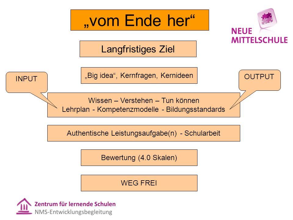 """Langfristiges Ziel """"Big idea"""", Kernfragen, Kernideen Authentische Leistungsaufgabe(n) - Schularbeit Bewertung (4.0 Skalen) """"vom Ende her"""" Wissen – Ver"""