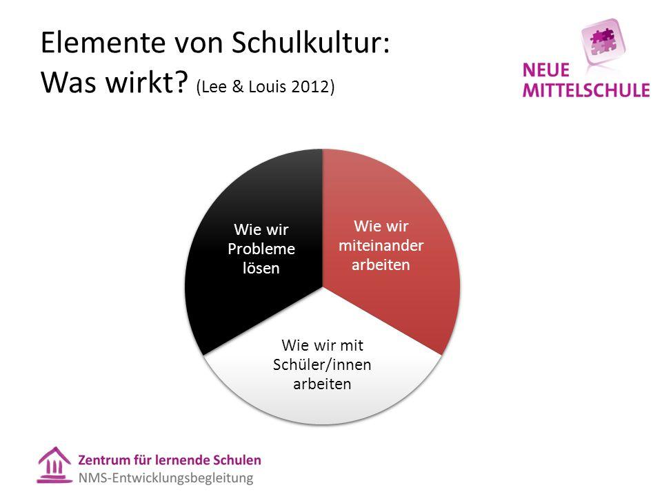 Elemente von Schulkultur: Was wirkt? (Lee & Louis 2012) Wie wir miteinander arbeiten Wie wir mit Schüler/innen arbeiten Wie wir Probleme lösen